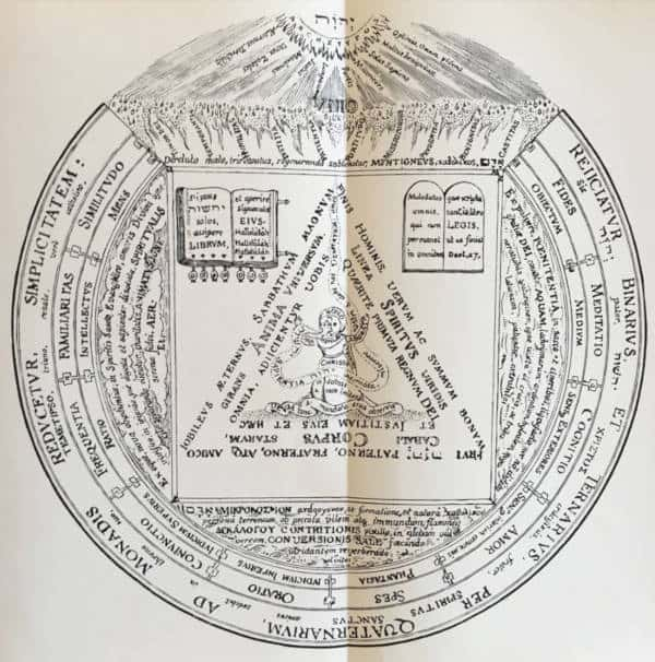Description and interpretation of 4 Plates By Manly Hall