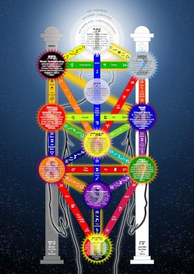 Kabbalistic Tree of Life