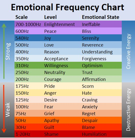 Emotional Frequency Chart